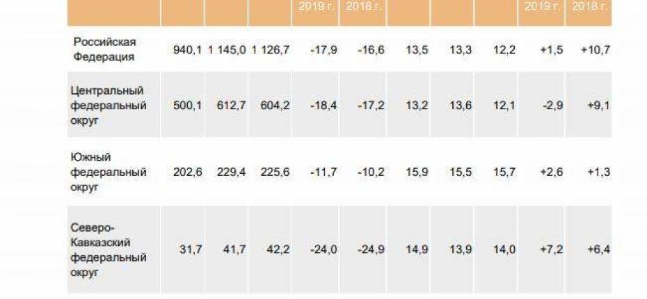 Сахаристость свеклы 2020 в России на 10,7% превысила показатель 2018 года - ООО ТД Кирово-Чепецкая Химическая Компания